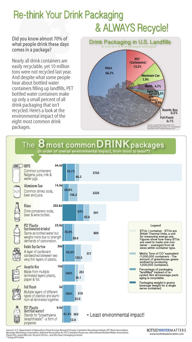 Packaging Infograph For Online SM, Bottled Water | IBWA | Bottled Water