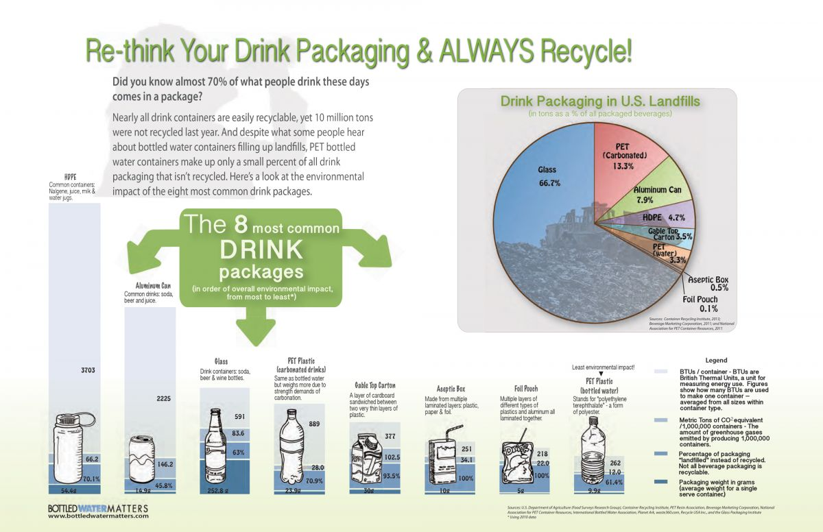 Packaging Infographic WEB Sm, Bottled Water | IBWA | Bottled Water