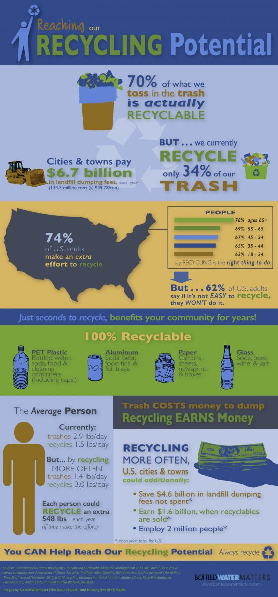 Reaching Our Recycling Potential Apr5, Bottled Water | IBWA | Bottled Water